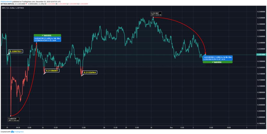 Ripple (XRP) Price Forecast