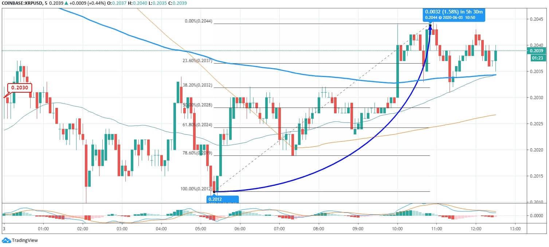 Ripple (XRP) Price News